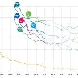 Report: Der ideale Zeitpunkt für den Smartphone-Kauf