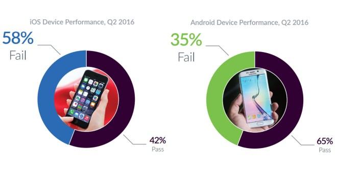 Je kleiner, desto unsicherer sind die iPhones betreffend Stabilität. Und je mehr ein Hersteller produziert, desto weiter vorne liegt er im Ranking. (Quelle: blancco)