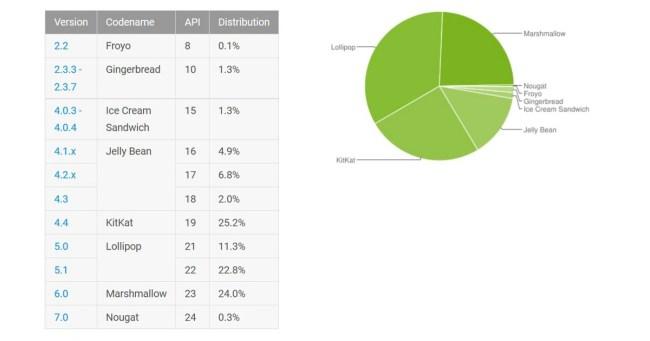 Versionsverteilung bei den Geräten, die von 1. bis 7. November den Google Play Store besucht haben