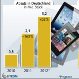 Tablet Boom: Verkäufe legen um 52 Prozent zu