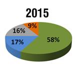 Microsofts mobiles Windows ist in 3 Jahren auf Platz 2