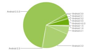 Verbreitung der Unterschiedlichen Android Versionen. [Grafik: 9to5google.com]
