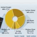 Wettkampf der Smartphone-Plattformen
