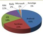 ZTE verdrängt RIM auf Platz 6 – Android mit Abstand das beliebteste Betriebssystem