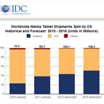 Werden tatsächlich erst 2015 mehr Android Tablets im Umlauf sein als iPads?
