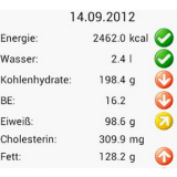 Neue deutsche App berechnet Kalorien und Nährwerte
