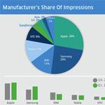 Europa: Android mit 37% klar vor iOS mit 28%