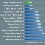 Die ersten Galaxy Nexus Benchmarks