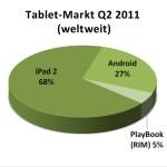iPad bei den Tablets klar vorne – Android holt erst im 4. Quartal auf
