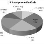 US-Smartphone-Markt: Apple führt vor HTC und RIM