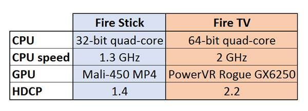 Fire Stick vs Fire TV - whats-missing