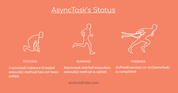 asynctask status - Asynctask in adnroid with example - androidride.com
