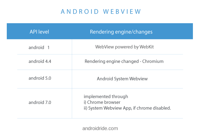 WebView to Android System WebView -WebView implementation history