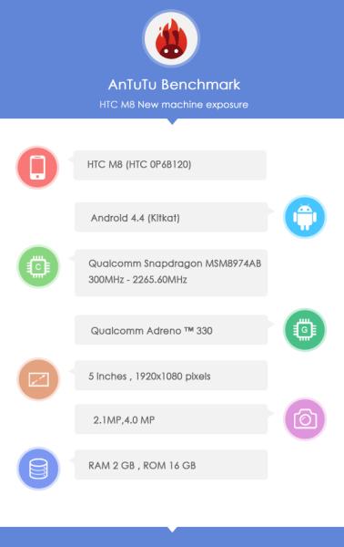 HTC M8 - specyfikacja
