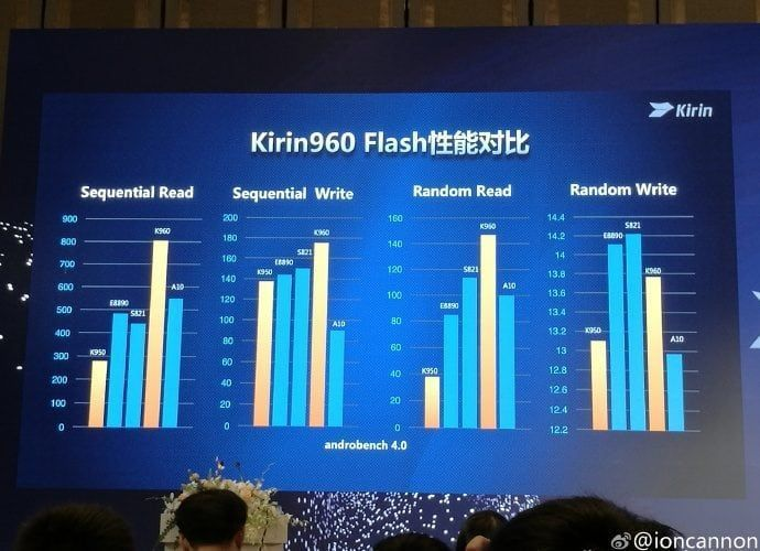 huawei-unveils-the-kirin-960-chipset-1