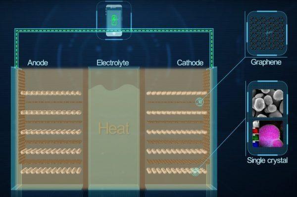 Bateria de grafeno de Huawei