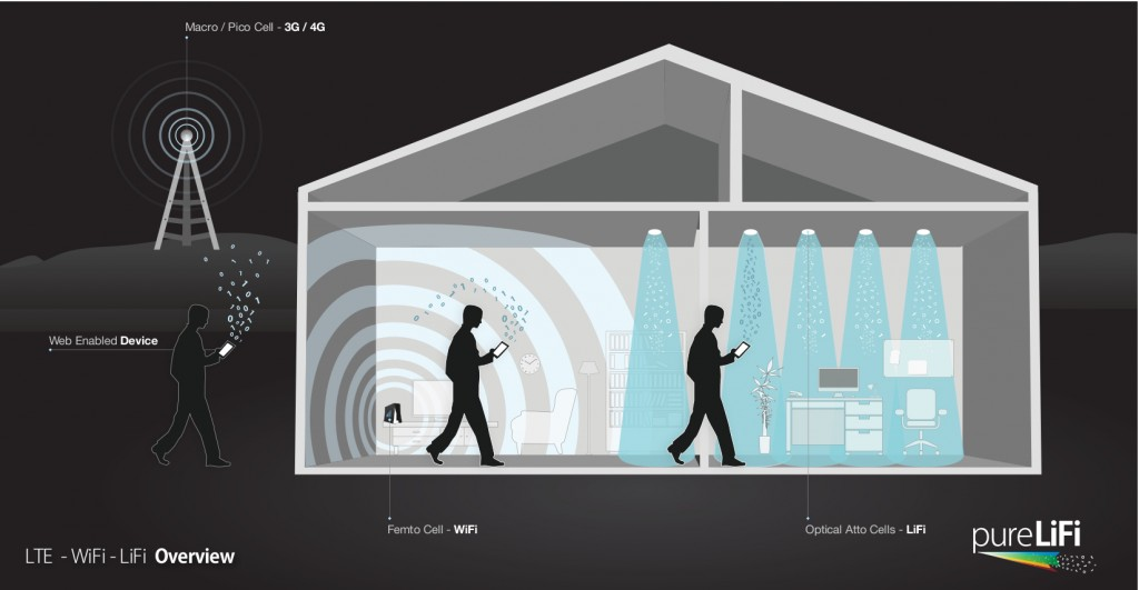 LTE-WiFi-LiFi-House-Illustration-1024x531