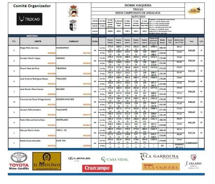 resultados-finales-2015-07-25-XXXVII-Cto