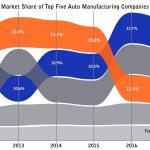 Andy Rader - Graphic Visualization - Market Share of Auto Manufacturing