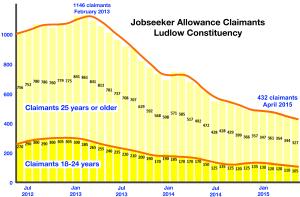 Job Watch Ludlow – shock at Capita job losses in Ludlow