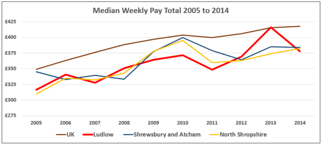 Ludlow_compared_median_weekly_pay_total_2005-2014