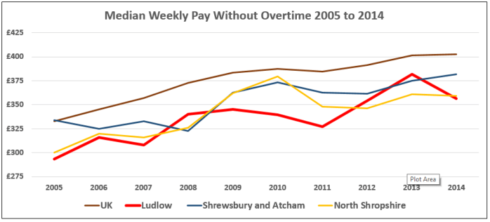 Ludlow_compared_median_weekly_pay_without_overtime_2005-2014