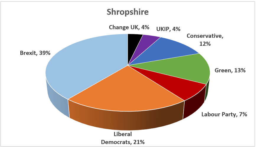 European elections: In Shropshire the news was the rise of the environmental and progressive vote, as well a win for the Brexiteers