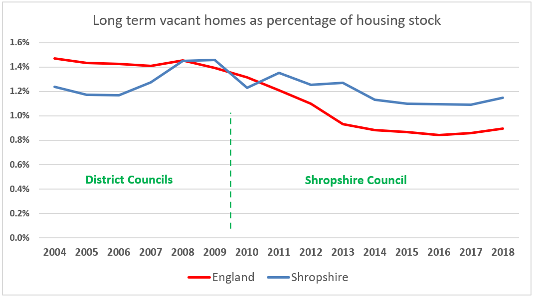 Why is the county getting two more empty homes every week? We need urgent action