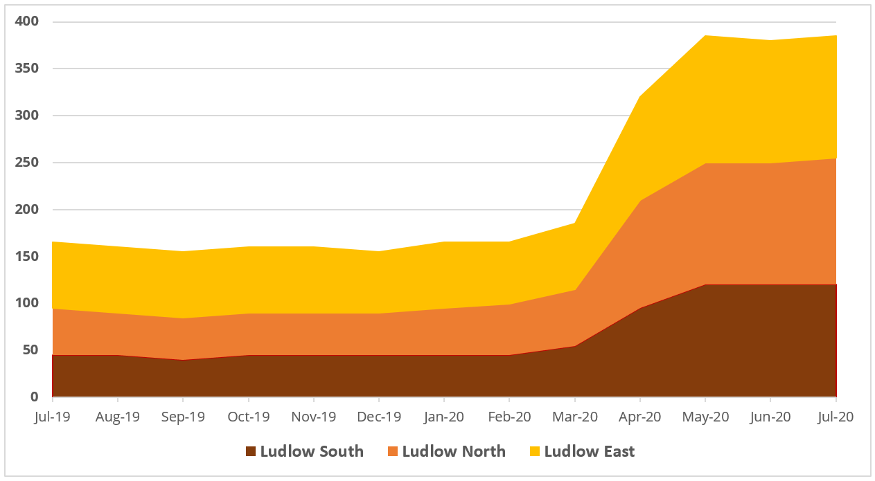 Job Watch Ludlow – huge leap in unemployment following lockdown – we can't assume that jobs will reappear after the epidemic