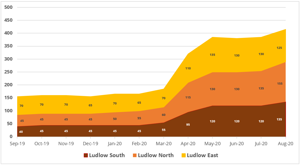 Job Watch Ludlow – Unemployment rises again in our town, especially Ludlow North