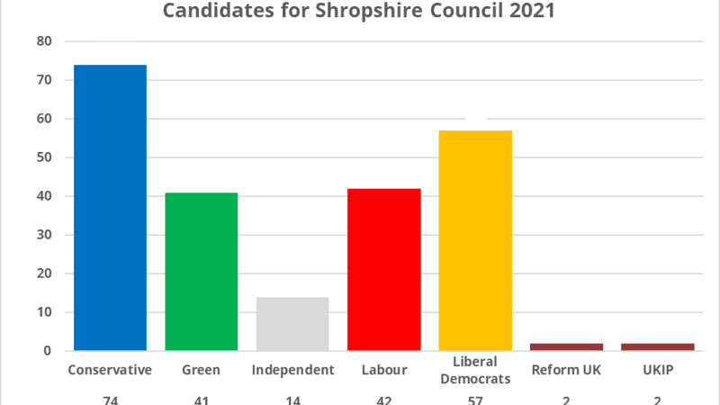 Local Elections 2021: A record number of candidates standing in Shropshire on 6 May
