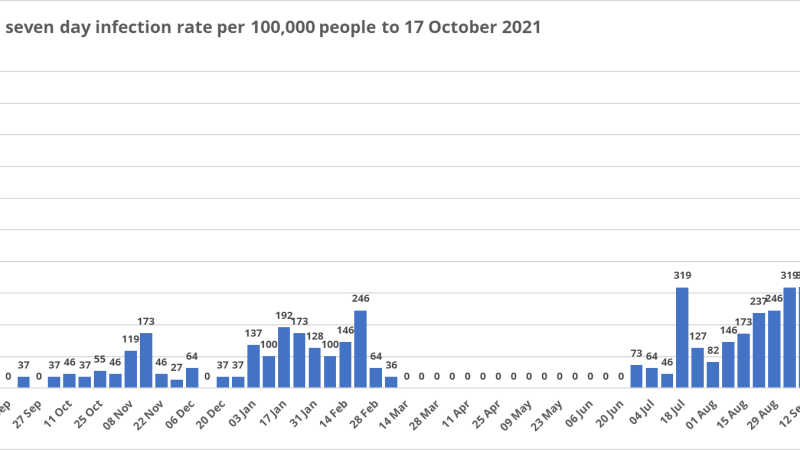 Covid Watch 164: Ludlow infection rates at all time high