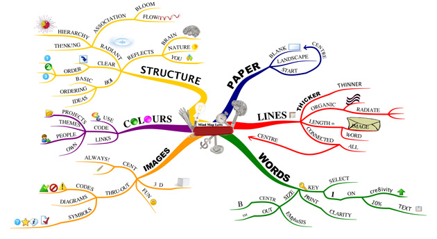 Sample of a Buzan Style Mind Map