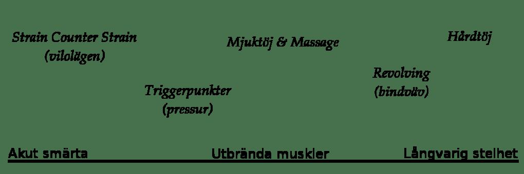 massagetekniker