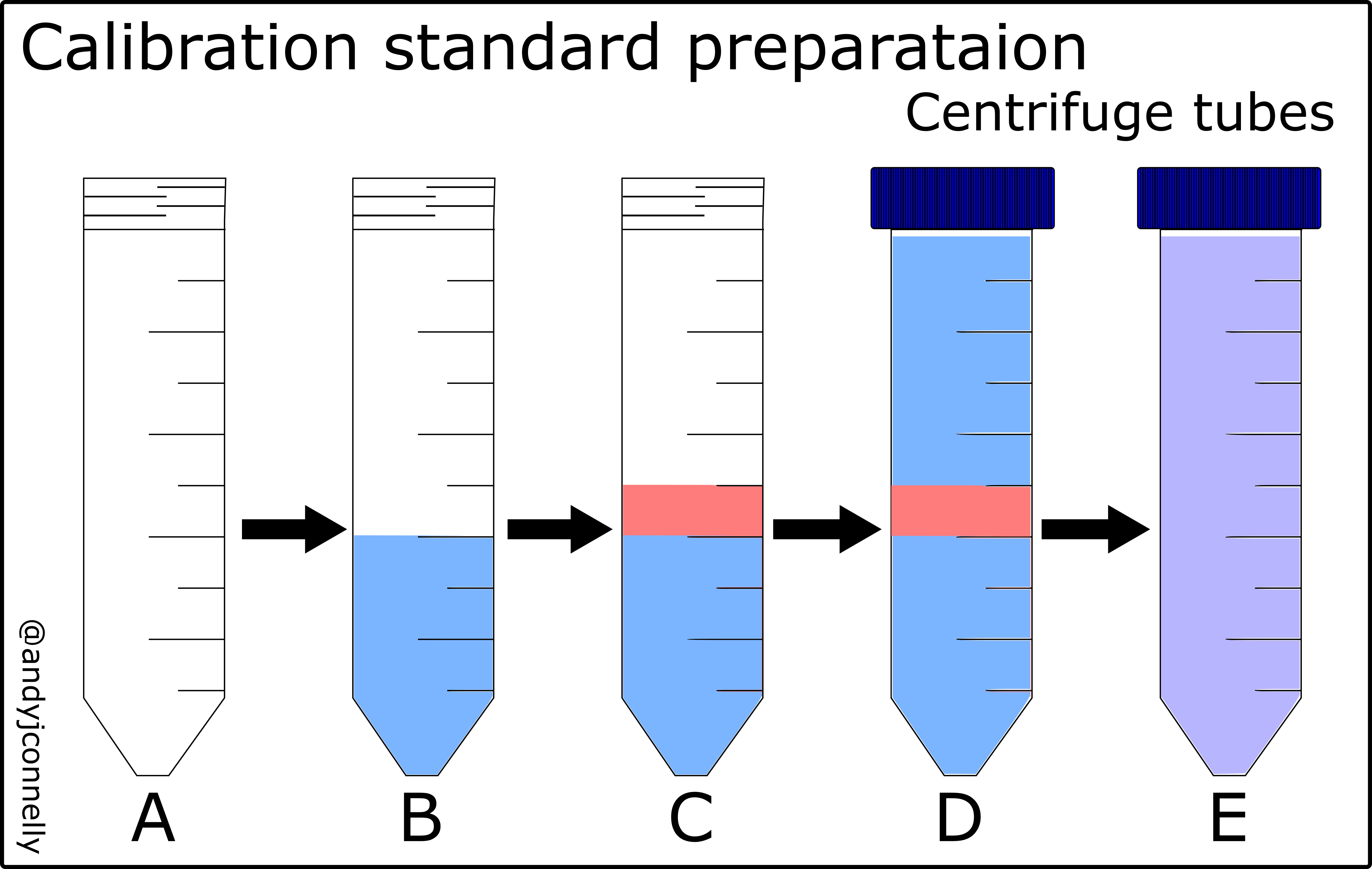 Preparation Of Calibration Standards Andy Connelly