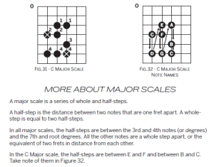 How to Play the C Major Scale