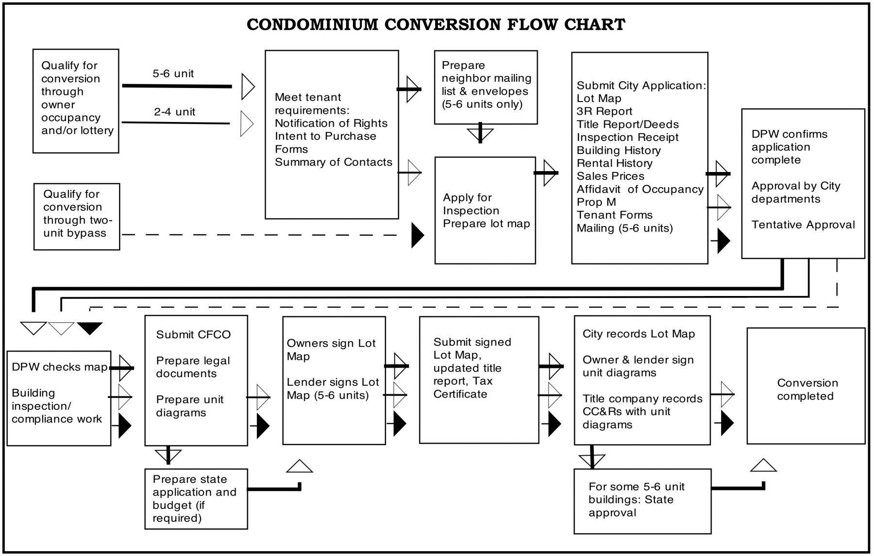 San Francisco Condominium Conversion Eligibility And Process