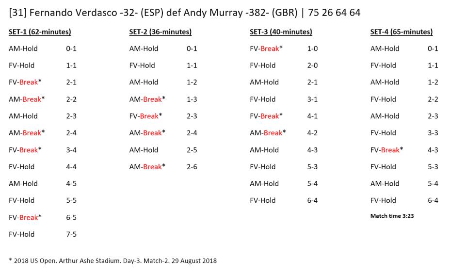 Andy Taylor - Announcer at the 2018 US Open. Match Recap: Fernando Verdasco defeats Andy Murray