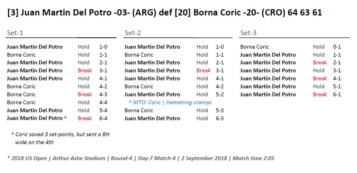 Andy Taylor Emcee 2018 US Open 035 Juan Martin Del Potro Round-4 Match Recap