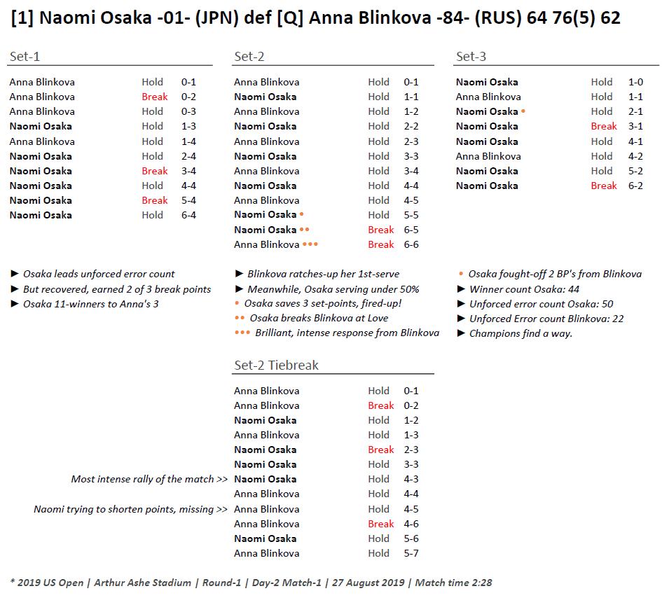 Andy Taylor Announcer. 2019 US Open. Naomi Osaka Round 1 Match Recap