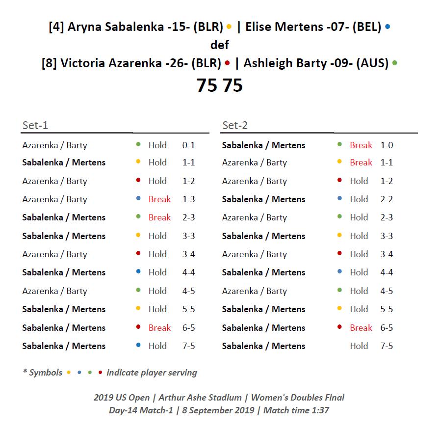 Andy Taylor Announcer. 2019 US Open. Sabalenka Mertens Championship Match Recap