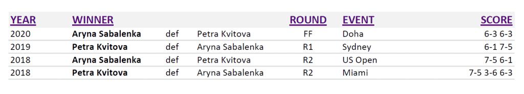 Doha Announcer Andy Taylor. Qatar Total Open 2020. Championship. Head to Head Sabalenka Kvitova