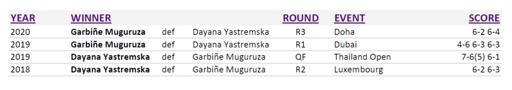 Doha Announcer Andy Taylor. Qatar Total Open 2020. Round-3. Head to Head Muguruza Yastremska