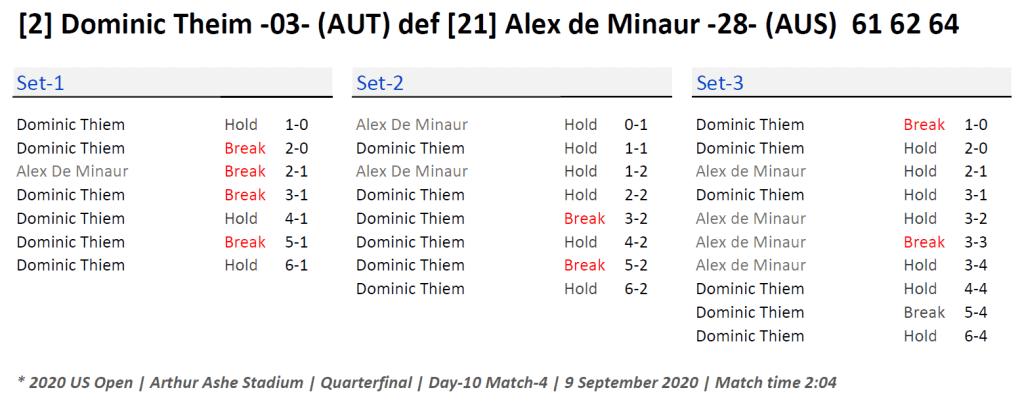 Announcer Andy Taylor. 2020 US Open. Quarterfinal Dominic Thiem Match Recap