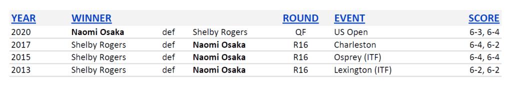 Announcer Andy Taylor. 2020 US Open. Quarterfinal Naomi Osaka Head to Head
