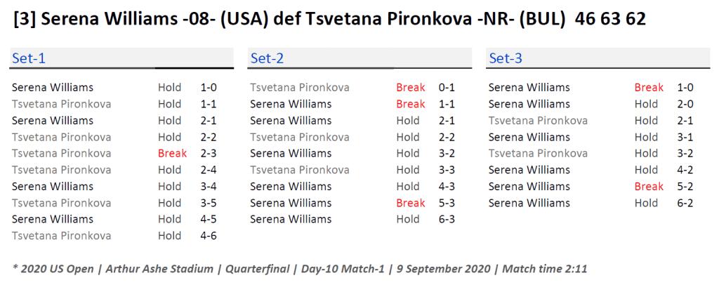 Announcer Andy Taylor. 2020 US Open. Quarterfinal Serena Williams Match Recap