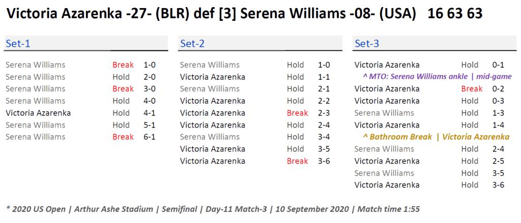 Announcer Andy Taylor. 2020 US Open. Semifinal Victoria Azarenka Match Recap