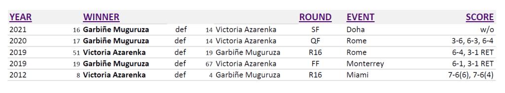 Announcer Andy Taylor. Qatar Total Open 2021. Garbine Muguruza and Victoria Azarenka Head to Head