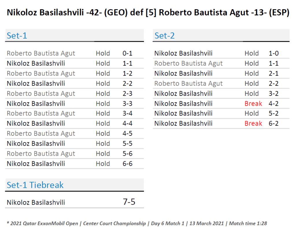 Announcer Andy Taylor. Qatar ExxonMobil Open 2021. Final Nikoloz Basilashvili defeats Roberto Bautista Agut Match Recap
