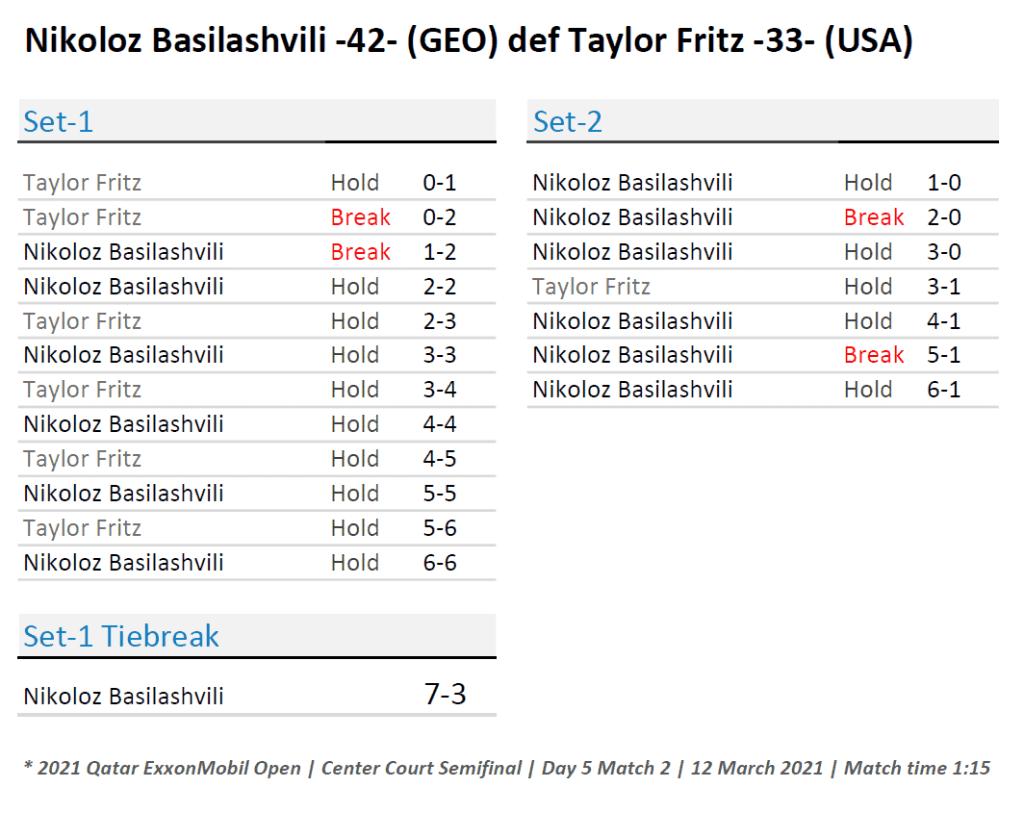 Announcer Andy Taylor. Qatar ExxonMobil Open 2021. Semifinal Nikoloz Basilashvili defeats Taylor Fritz Match Recap